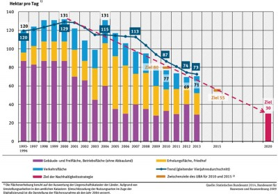 Grafik: Anstieg der Siedlungs- und Verkehrsfläche